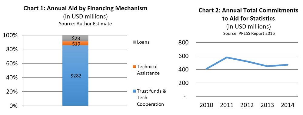 aid-for-statistics-2016-chart1-2