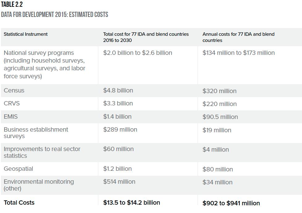 data for development estimated costs