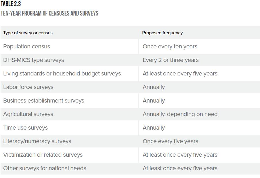 surveys and consensus