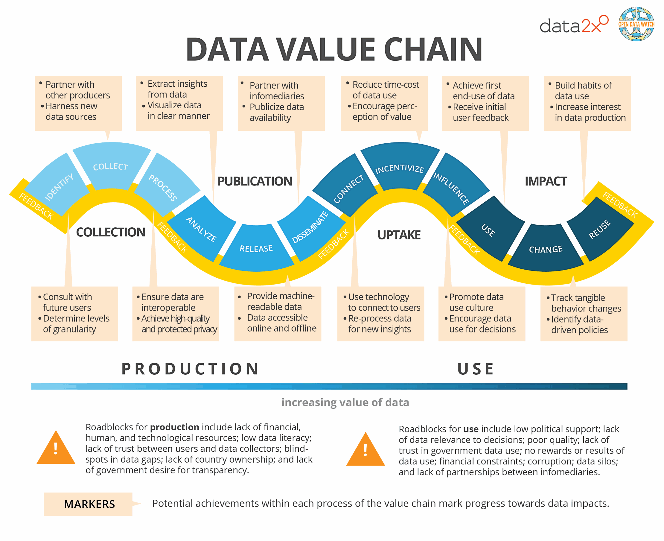 The Data Value Chain Moving From Production To Impact