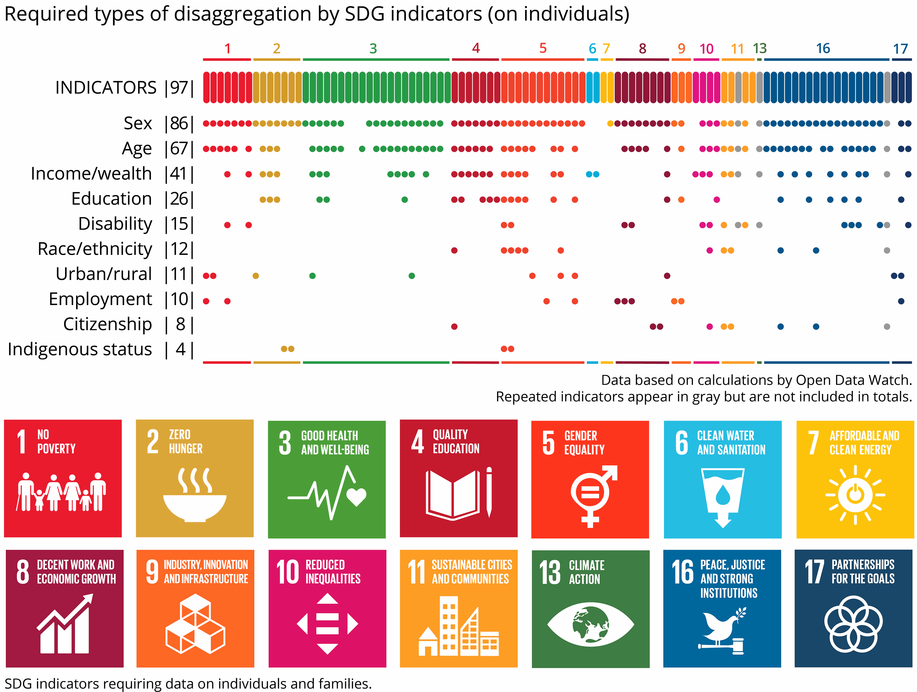 Leave No One Behind: Data Disaggregation for SDGs – Open